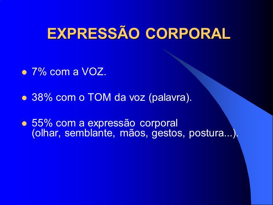 EXPRESSÃO CORPORAL 7% com a VOZ. 38% com o TOM da voz (palavra).
