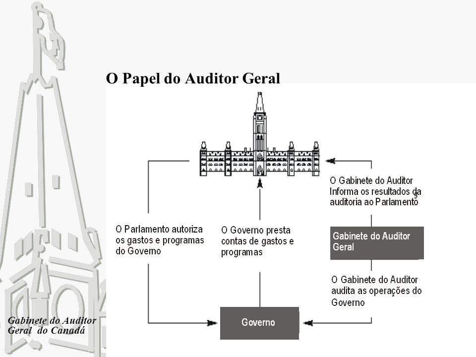 O Papel do Auditor Geral