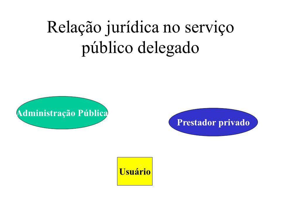 Relação jurídica no serviço público delegado