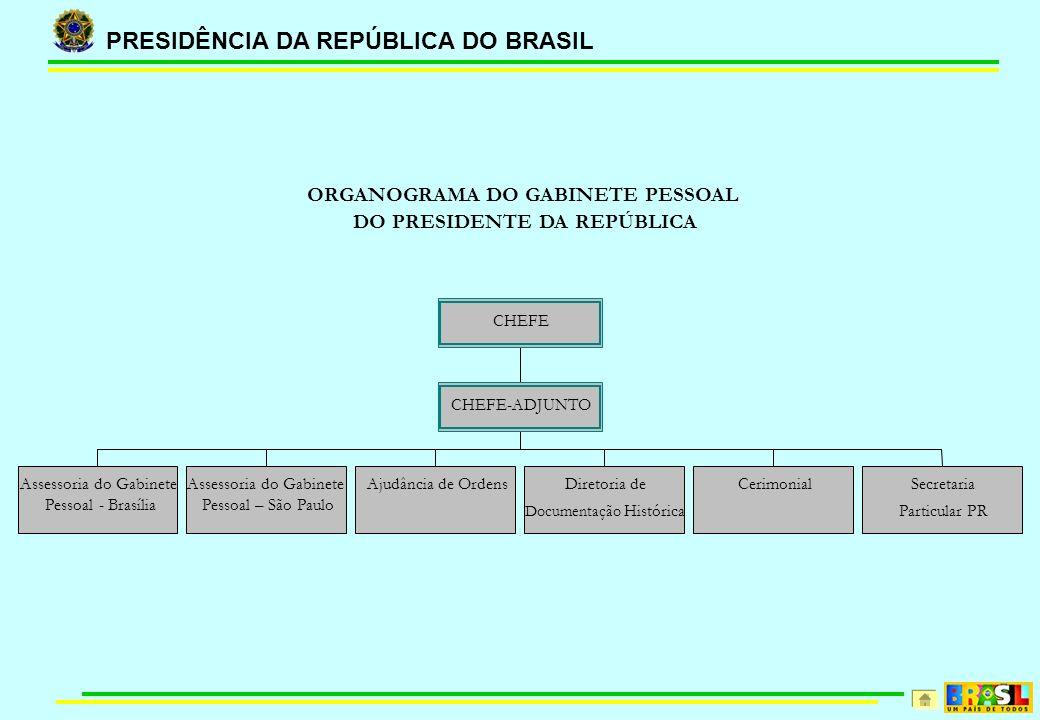 ORGANOGRAMA DO GABINETE PESSOAL DO PRESIDENTE DA REPÚBLICA