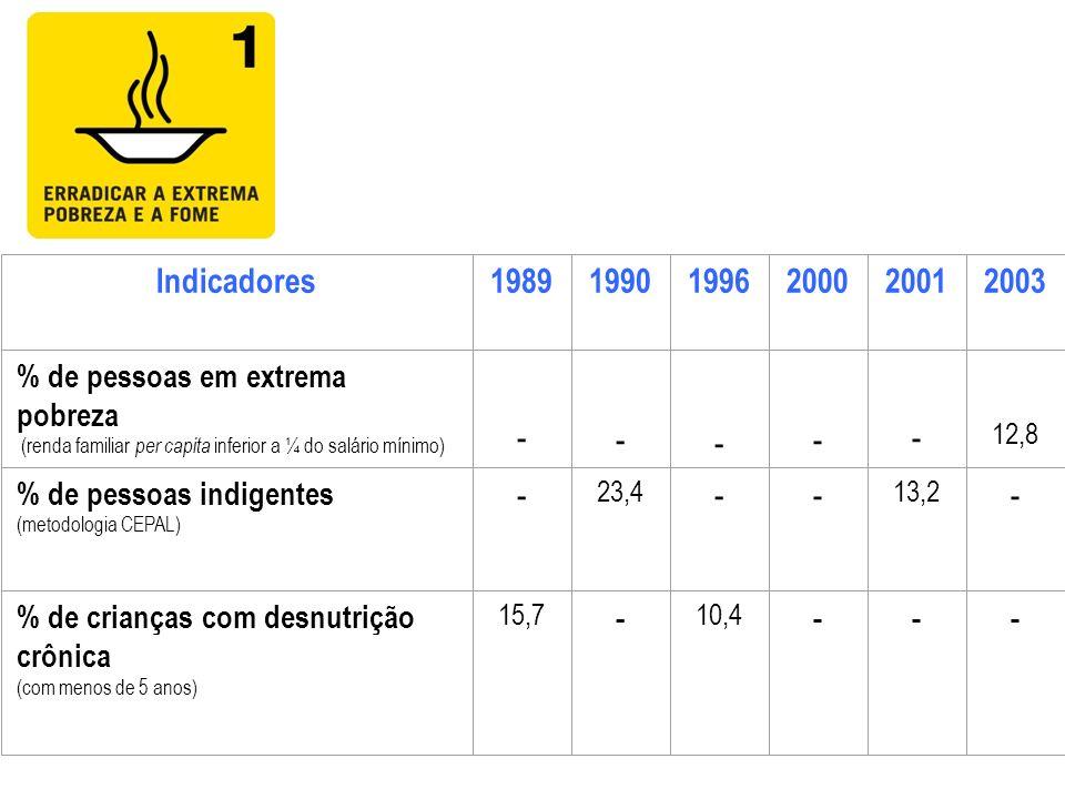 Indicadores 1989. 1990. 1996. 2000. 2001. 2003. % de pessoas em extrema pobreza. (renda familiar per capita inferior a ¼ do salário mínimo)