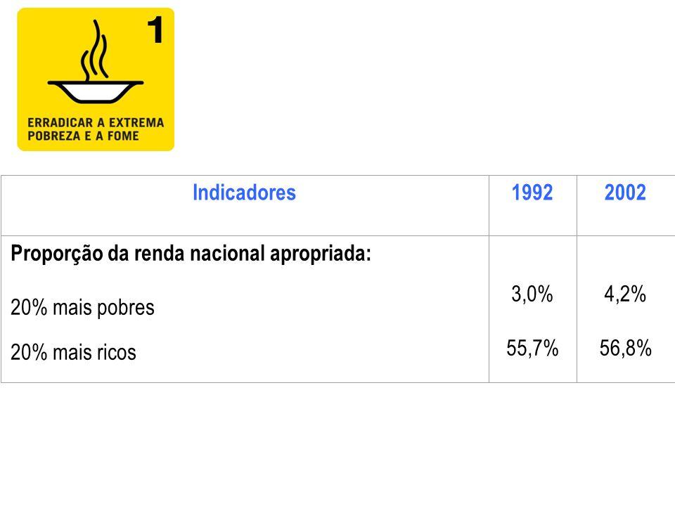 Indicadores1992. 2002. Proporção da renda nacional apropriada: 20% mais pobres. 20% mais ricos. 3,0%