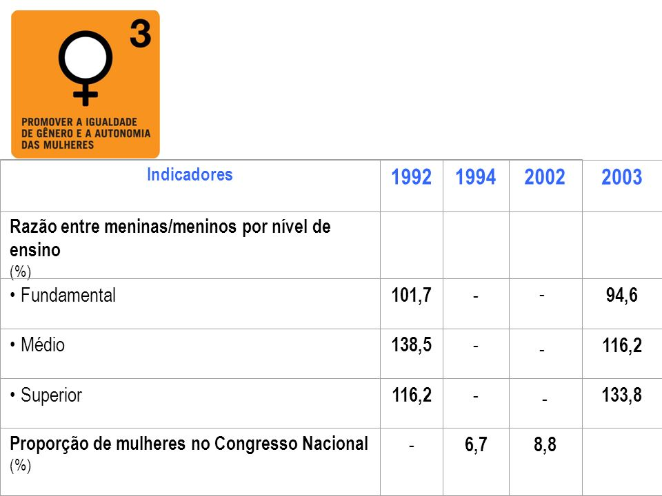 1992 1994 2002 2003 Fundamental 101,7 - Médio 138,5 Superior 116,2 6,7