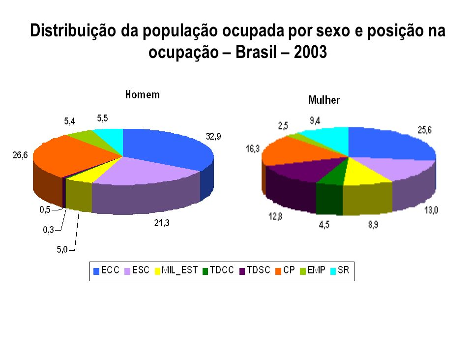 Distribuição da população ocupada por sexo e posição na ocupação – Brasil – 2003