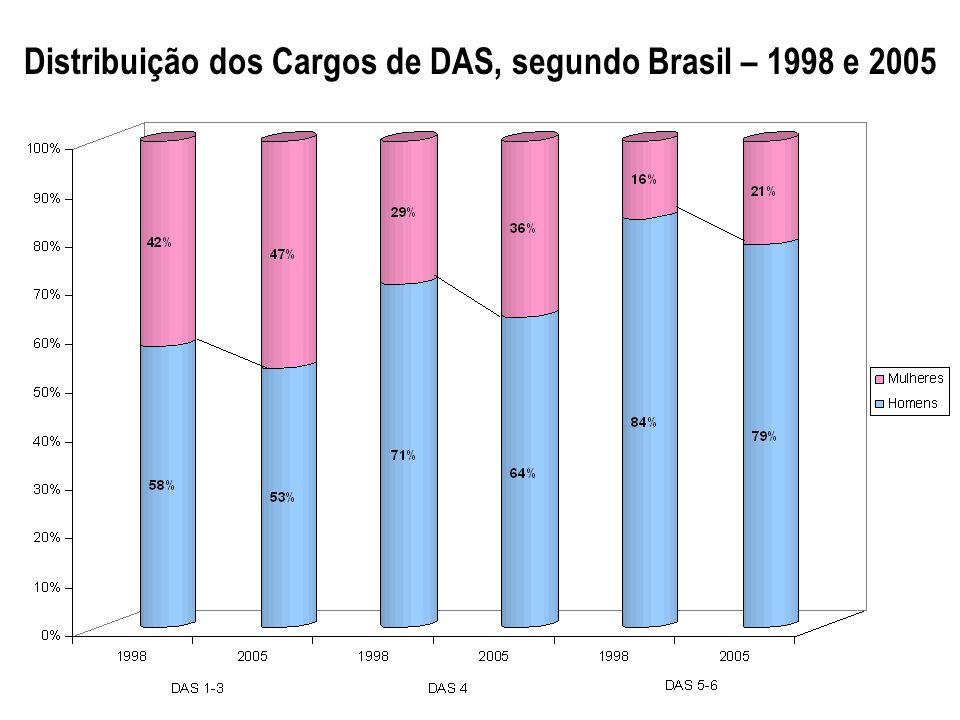 Distribuição dos Cargos de DAS, segundo Brasil – 1998 e 2005