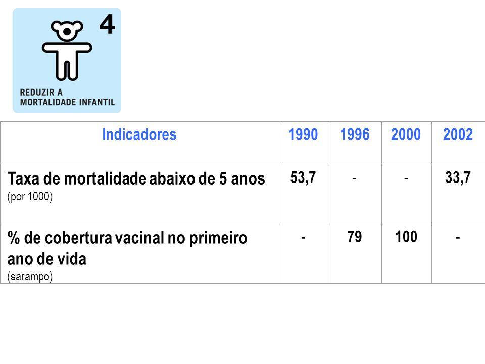 Taxa de mortalidade abaixo de 5 anos