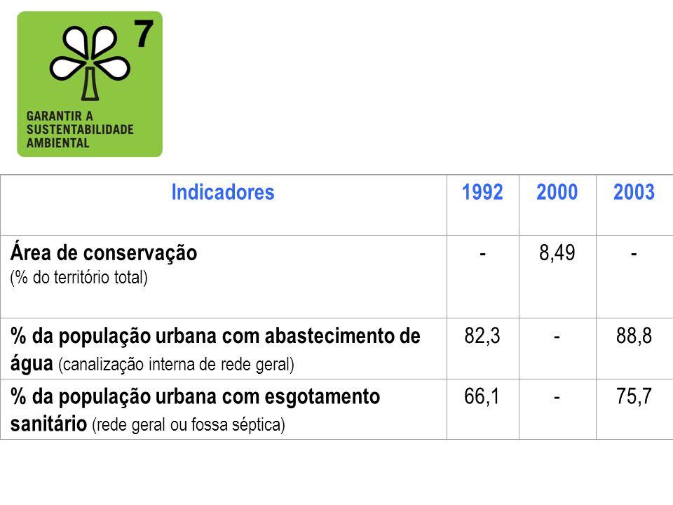 Indicadores 1992 2000 2003 Área de conservação - 8,49