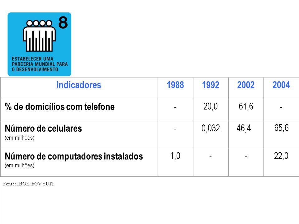 % de domicílios com telefone