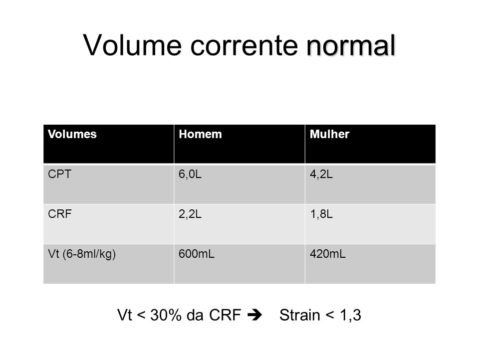 Volume corrente normal