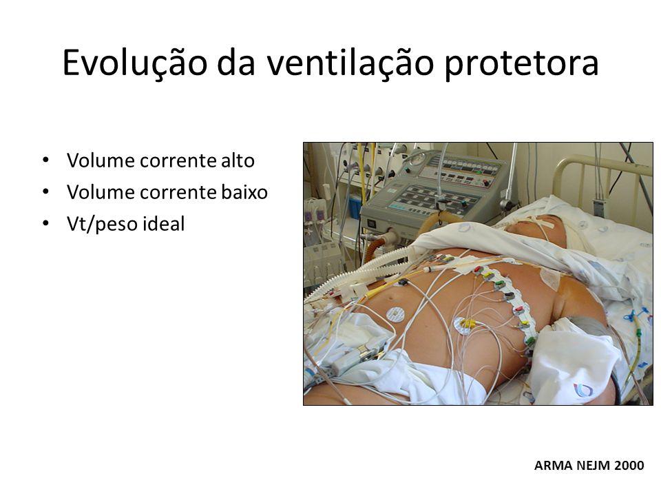 Evolução da ventilação protetora