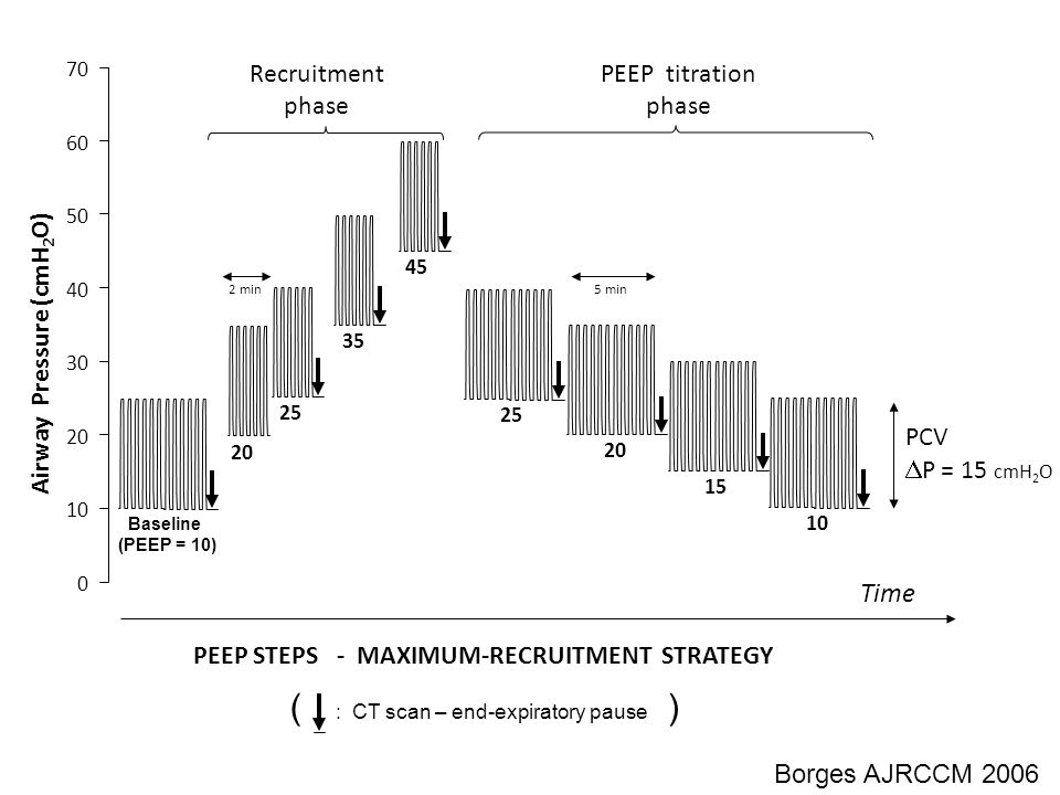 Airway Pressure (cmH2O) PEEP STEPS - MAXIMUM-RECRUITMENT STRATEGY