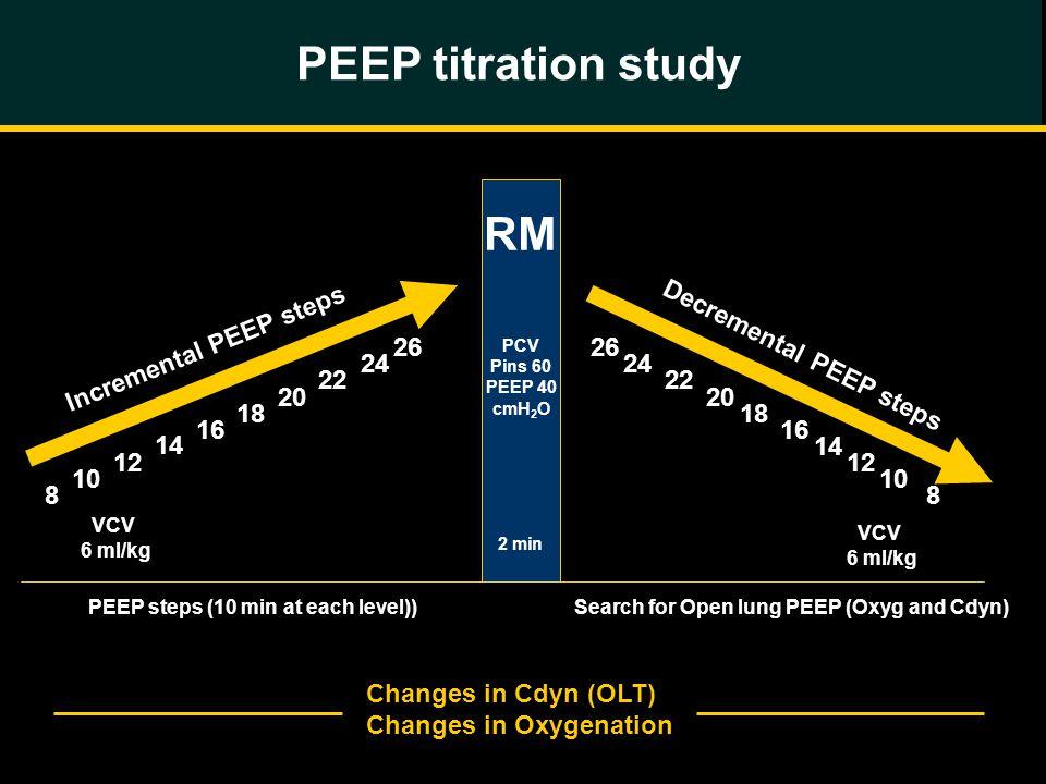 PEEP titration study RM