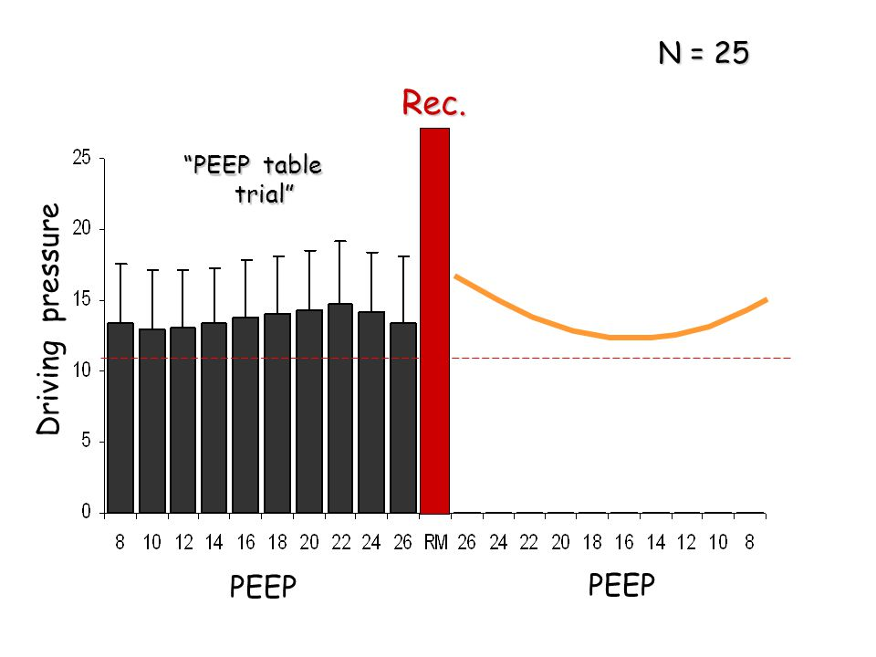 N = 25 Rec. PEEP table trial Driving pressure PEEP PEEP