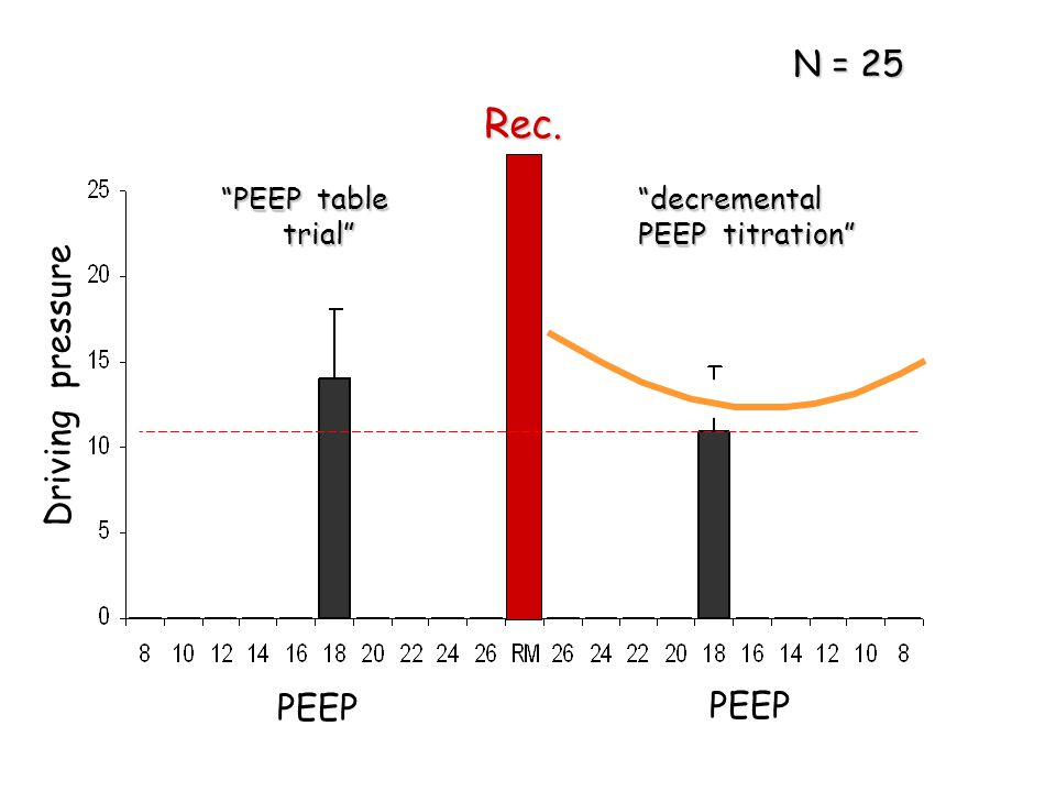 Rec. N = 25 Driving pressure PEEP PEEP PEEP table trial decremental