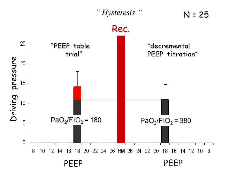 Rec. Hysteresis N = 25 Driving pressure PEEP PEEP PEEP table