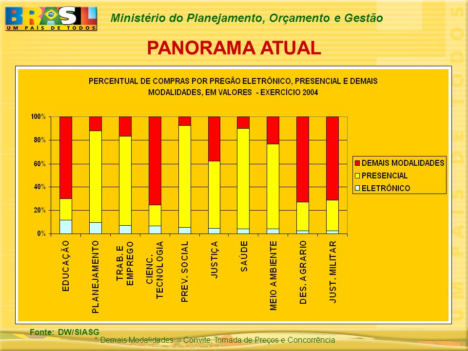 PANORAMA ATUAL Fonte: DW/SIASG