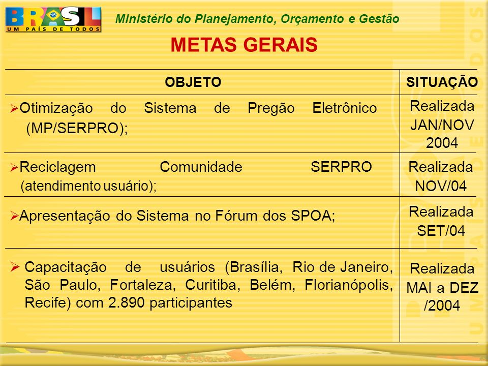 METAS GERAIS Realizada JAN/NOV 2004 (MP/SERPRO); Realizada NOV/04