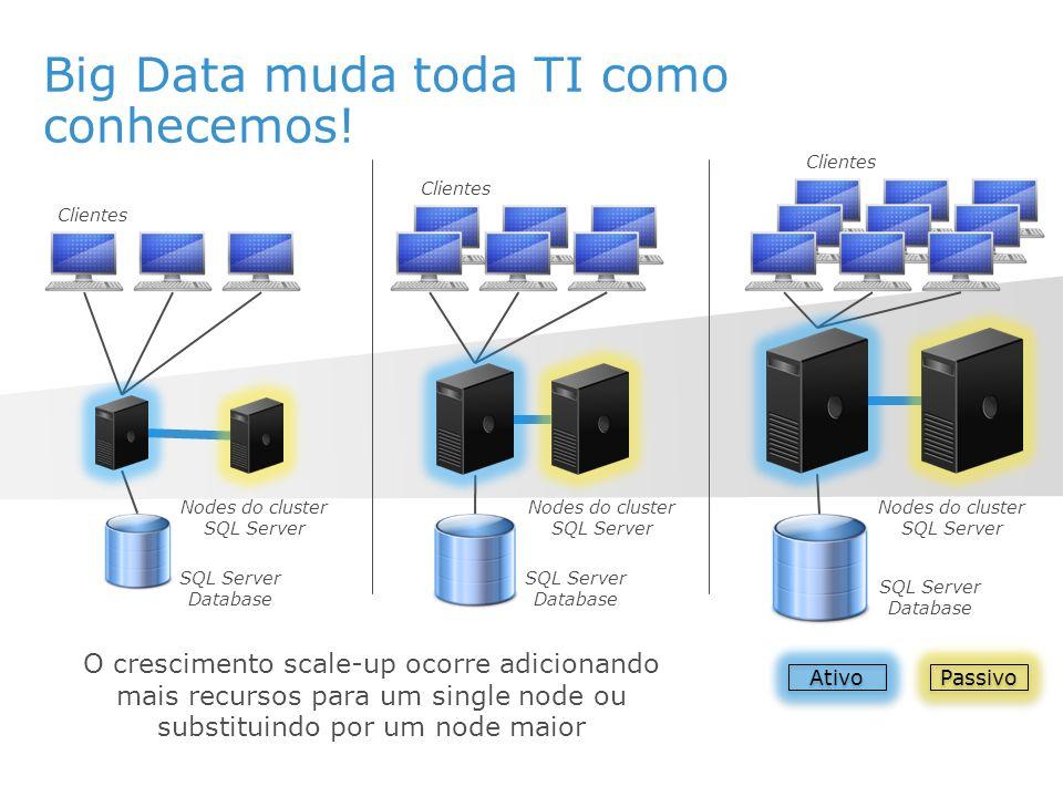 Big Data muda toda TI como conhecemos!
