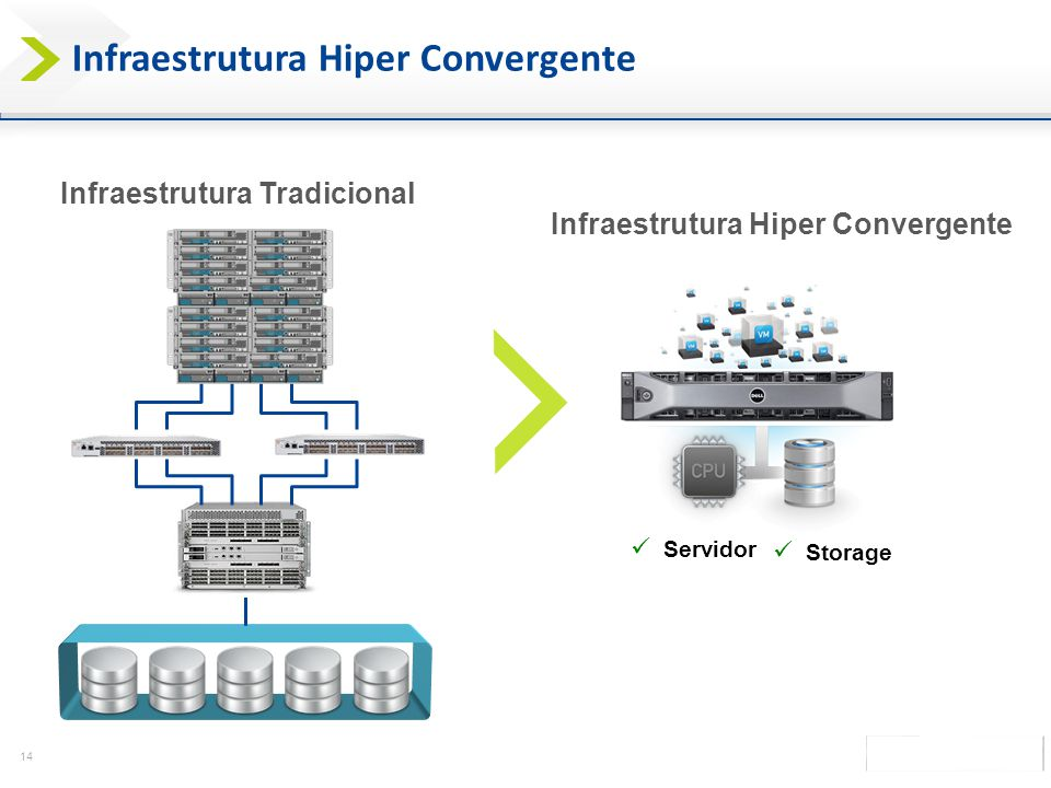Infraestrutura Hiper Convergente