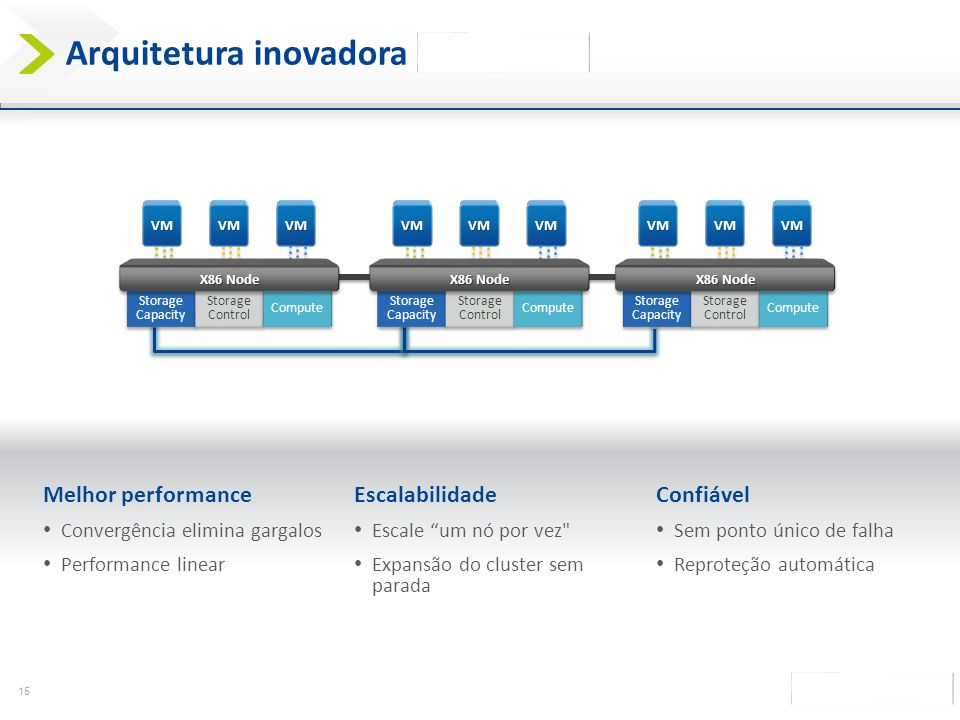 Arquitetura inovadora da Nutanix