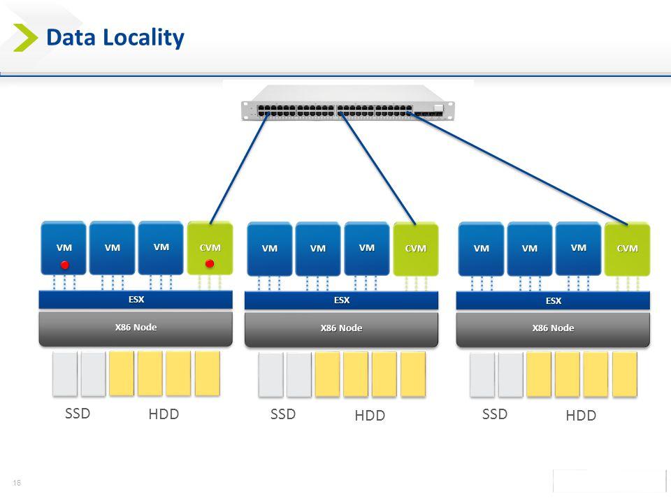 Data Locality SSD HDD SSD HDD SSD HDD VM VM VM CVM VM VM VM VM VM VM