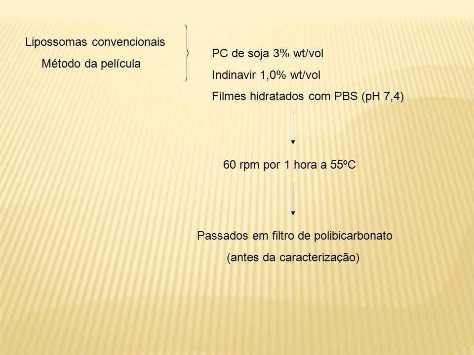 Lipossomas convencionais