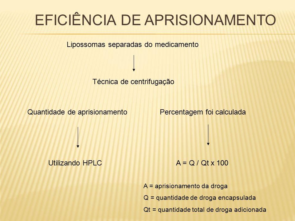 EFICIÊNCIA DE APRISIONAMENTO