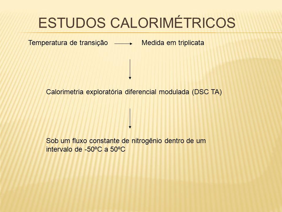 ESTUDOS CALORIMÉTRICOS