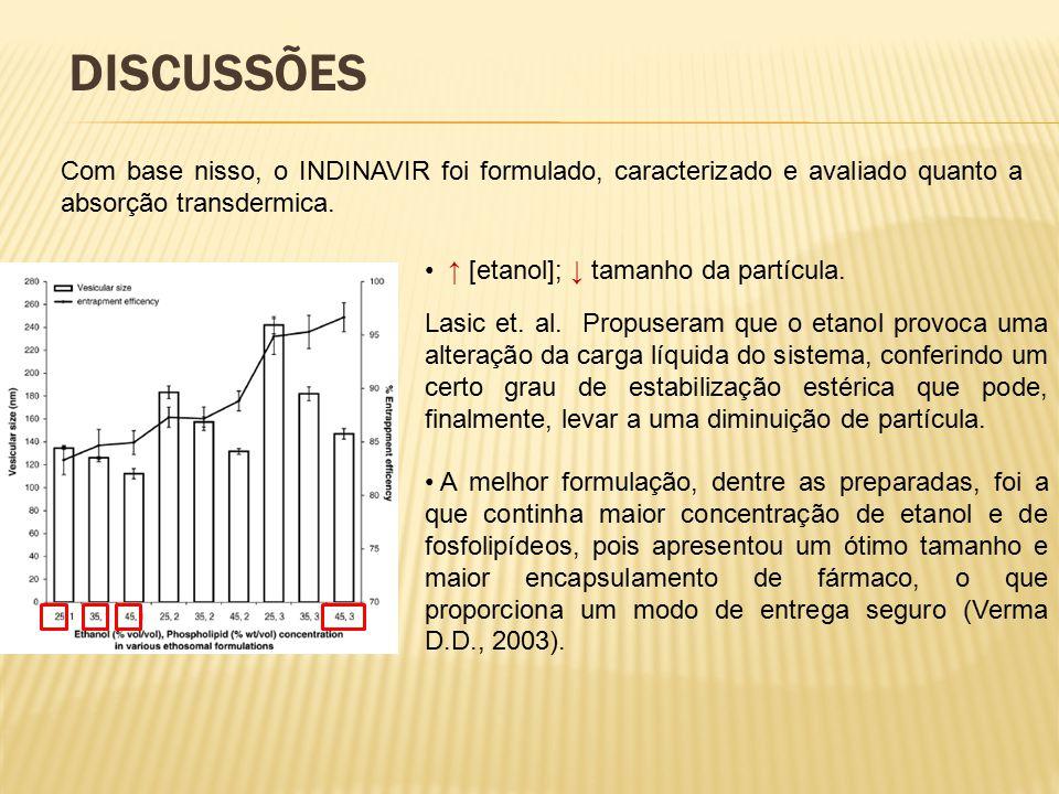 DISCUSSÕES Com base nisso, o INDINAVIR foi formulado, caracterizado e avaliado quanto a absorção transdermica.