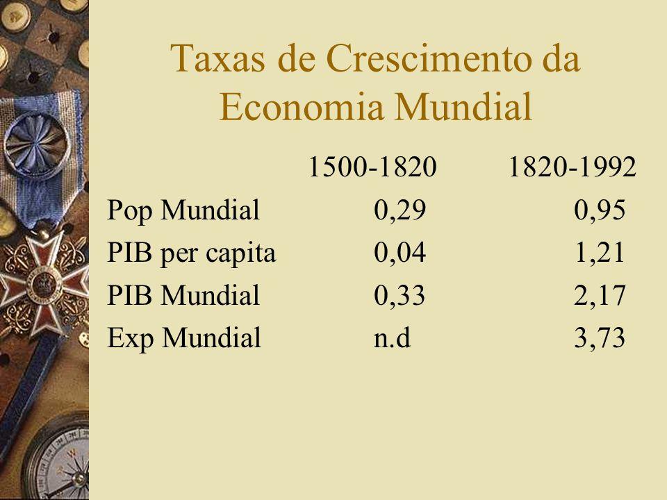 Taxas de Crescimento da Economia Mundial