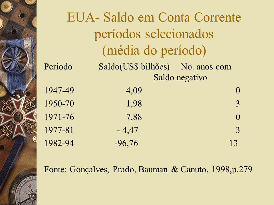 EUA- Saldo em Conta Corrente períodos selecionados (média do período)