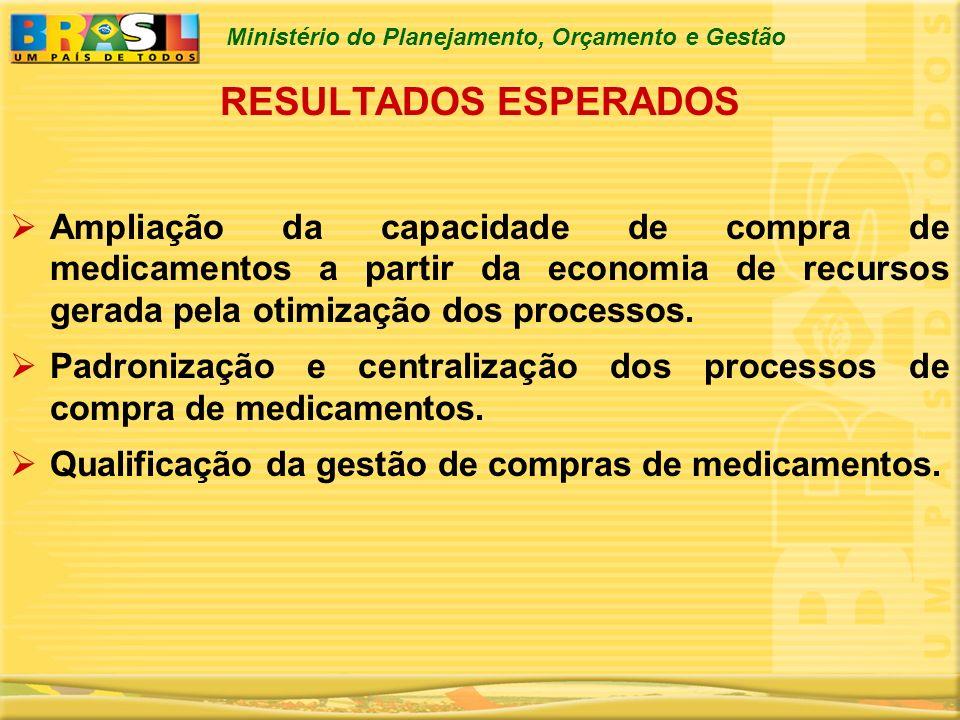 RESULTADOS ESPERADOS Ampliação da capacidade de compra de medicamentos a partir da economia de recursos gerada pela otimização dos processos.