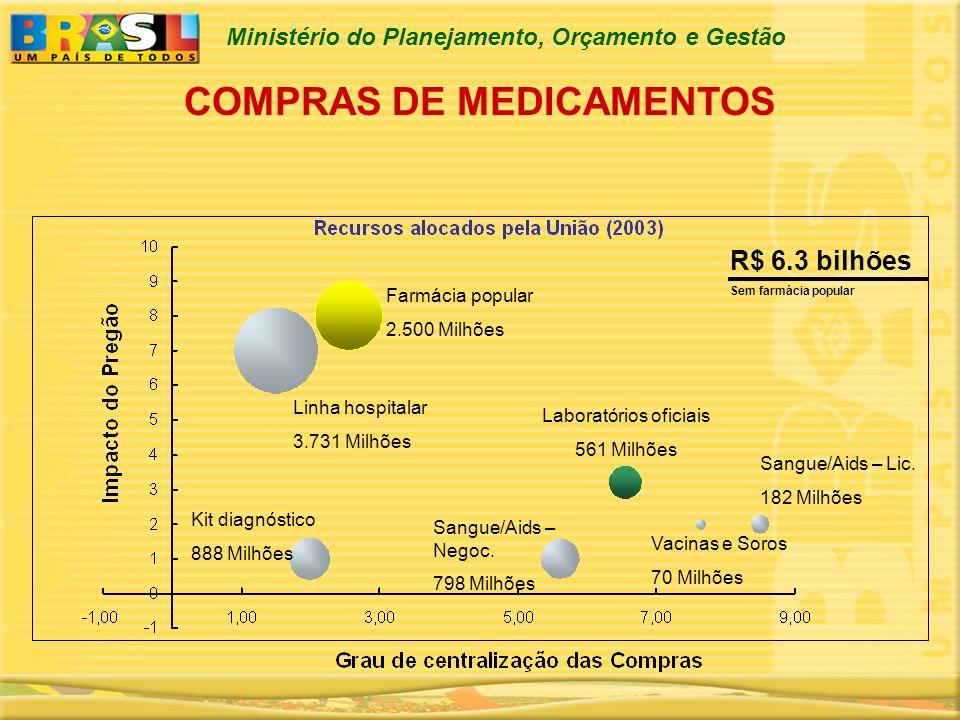 COMPRAS DE MEDICAMENTOS