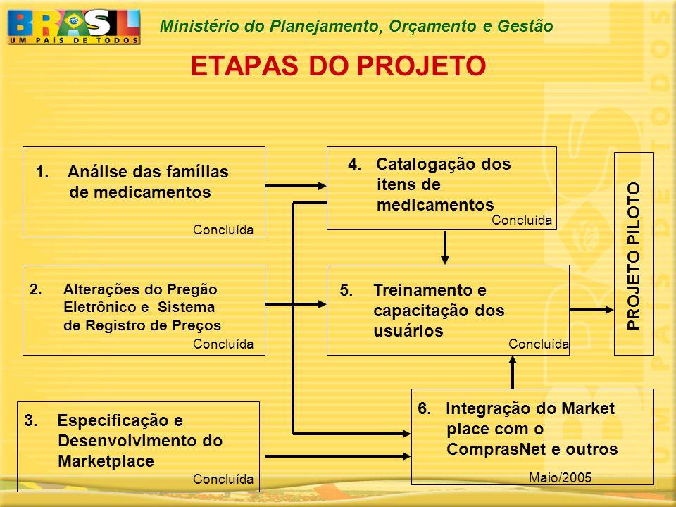 ETAPAS DO PROJETO 4. Catalogação dos itens de medicamentos