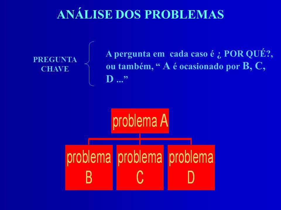 ANÁLISE DOS PROBLEMAS A pergunta em cada caso é ¿ POR QUÉ , ou também, A é ocasionado por B, C, D ...