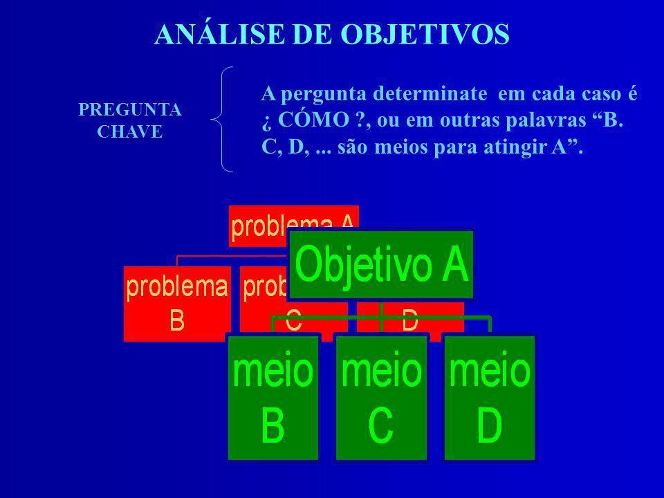 ANÁLISE DE OBJETIVOS A pergunta determinate em cada caso é ¿ CÓMO , ou em outras palavras B. C, D, ... são meios para atingir A .