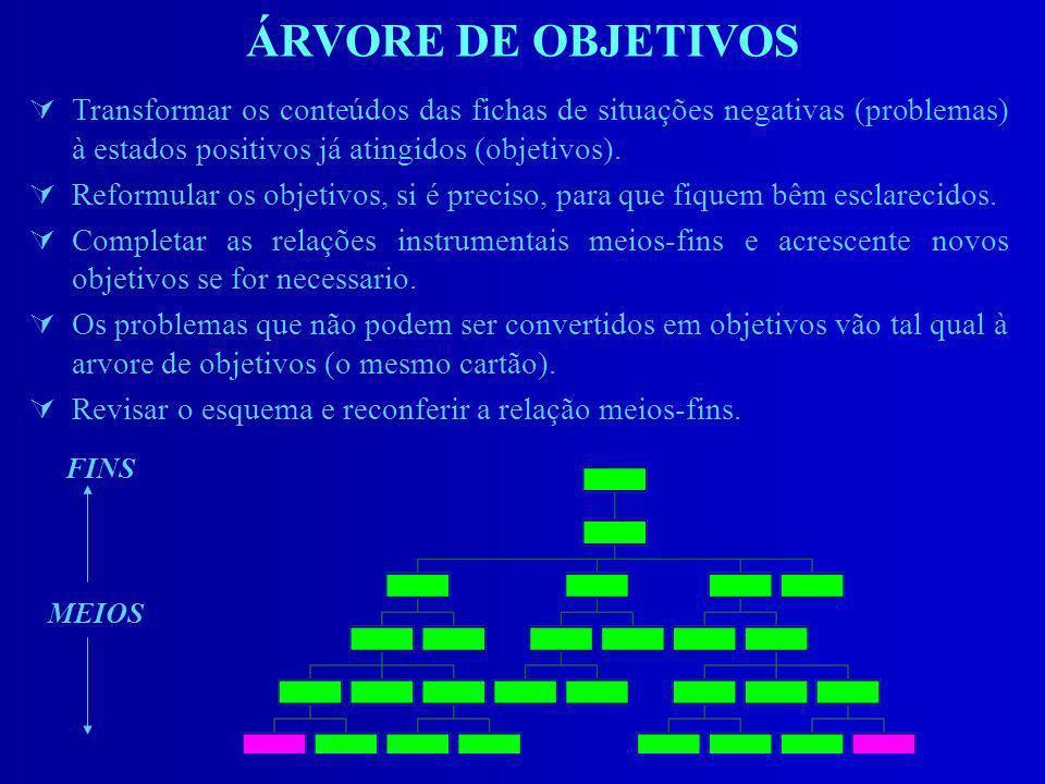 ÁRVORE DE OBJETIVOS Transformar os conteúdos das fichas de situações negativas (problemas) à estados positivos já atingidos (objetivos).