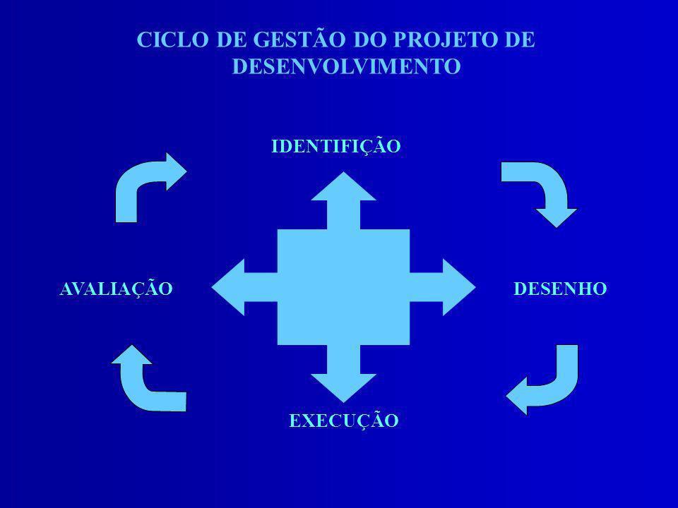 CICLO DE GESTÃO DO PROJETO DE DESENVOLVIMENTO