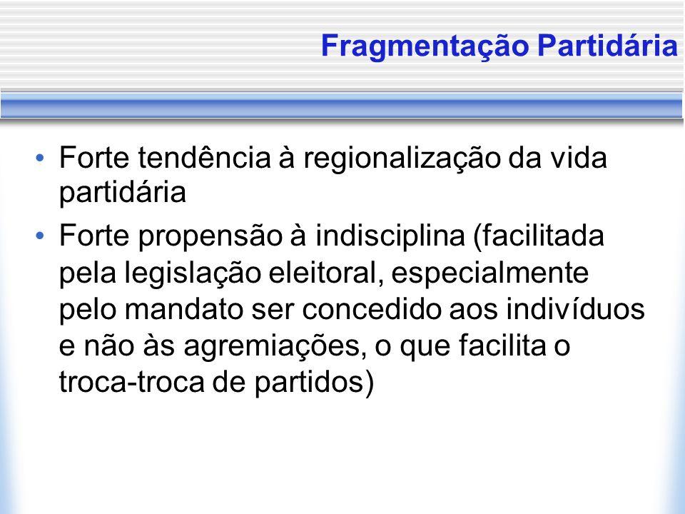 Fragmentação Partidária