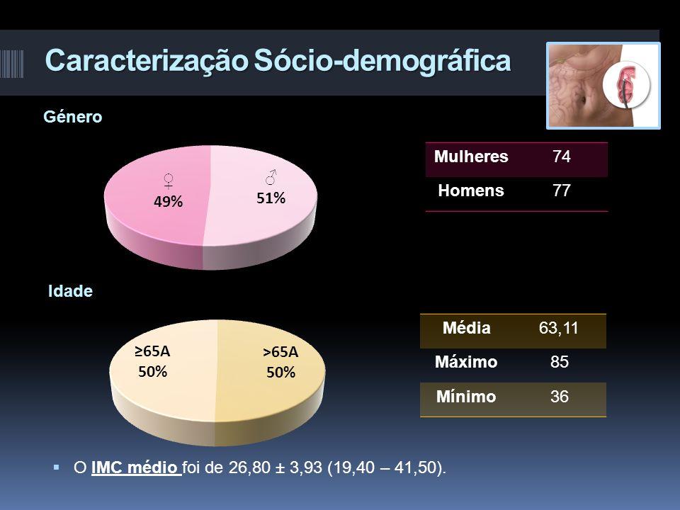 Caracterização Sócio-demográfica