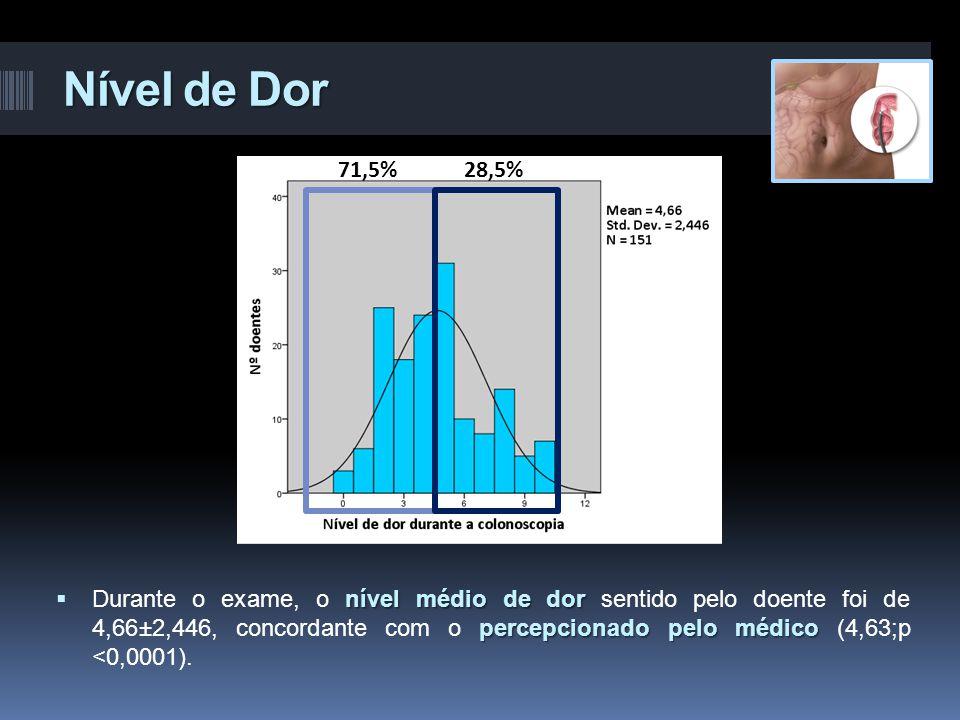 Nível de Dor 71,5% 28,5%