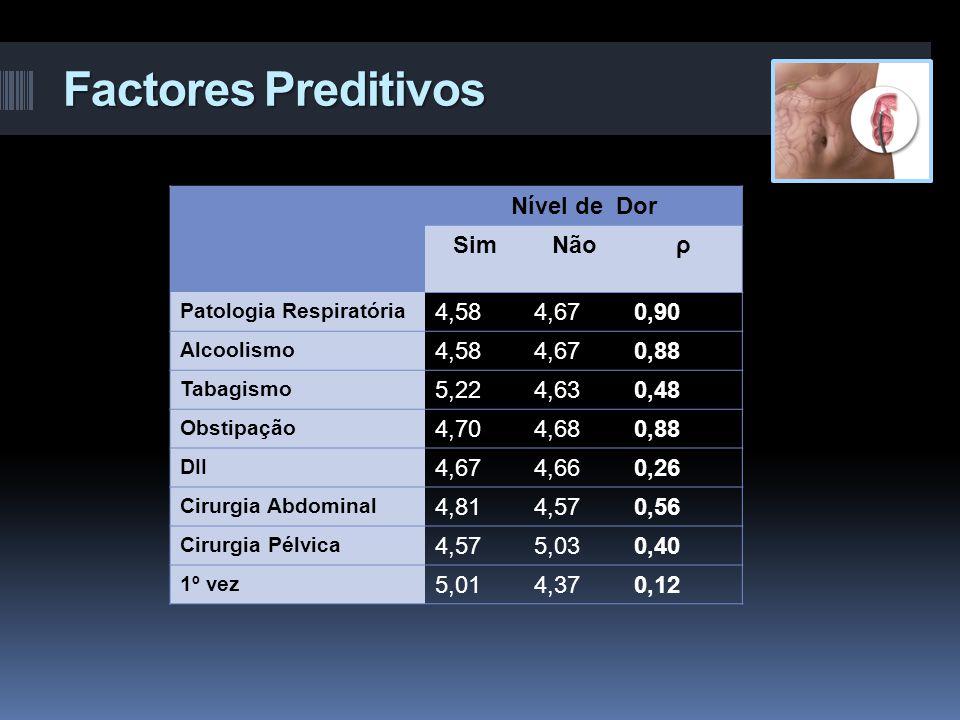 Factores Preditivos Nível de Dor Sim Não ρ 4,58 4,67 0,90 0,88 5,22
