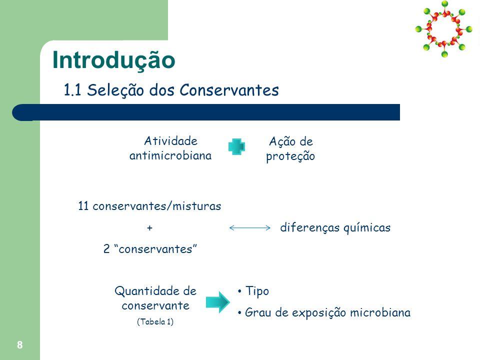 Introdução 1.1 Seleção dos Conservantes Atividade antimicrobiana