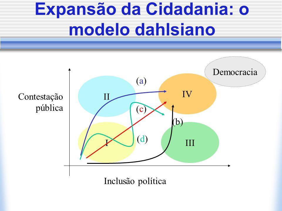 Expansão da Cidadania: o modelo dahlsiano