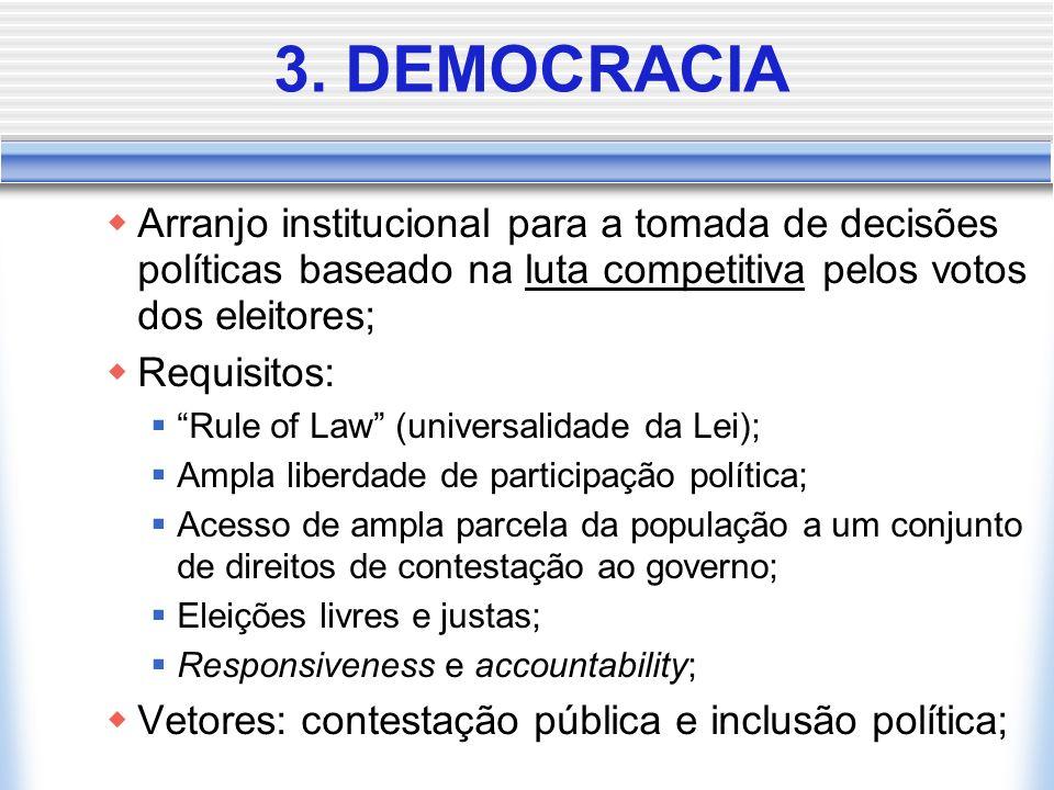 3. DEMOCRACIA Arranjo institucional para a tomada de decisões políticas baseado na luta competitiva pelos votos dos eleitores;
