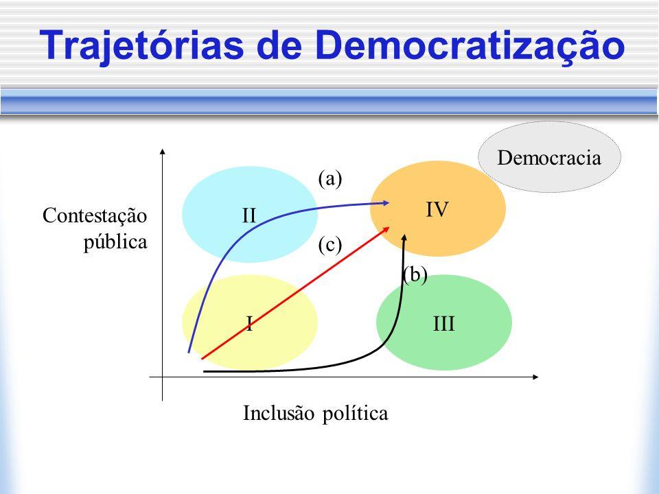 Trajetórias de Democratização