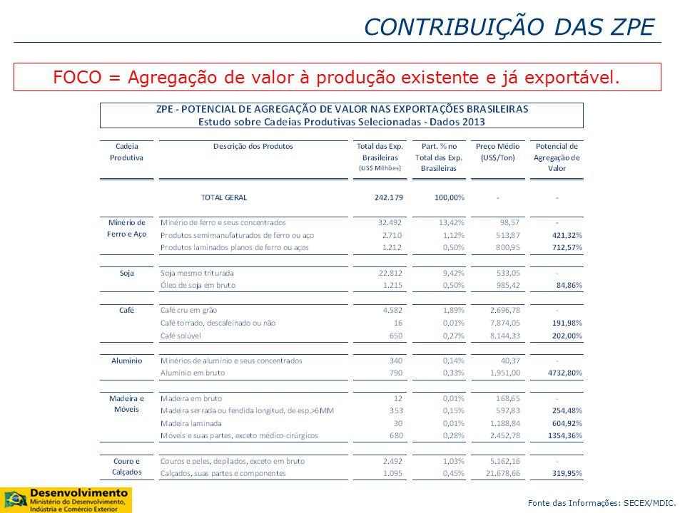 FOCO = Agregação de valor à produção existente e já exportável.