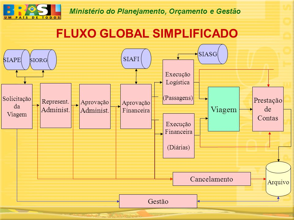 FLUXO GLOBAL SIMPLIFICADO
