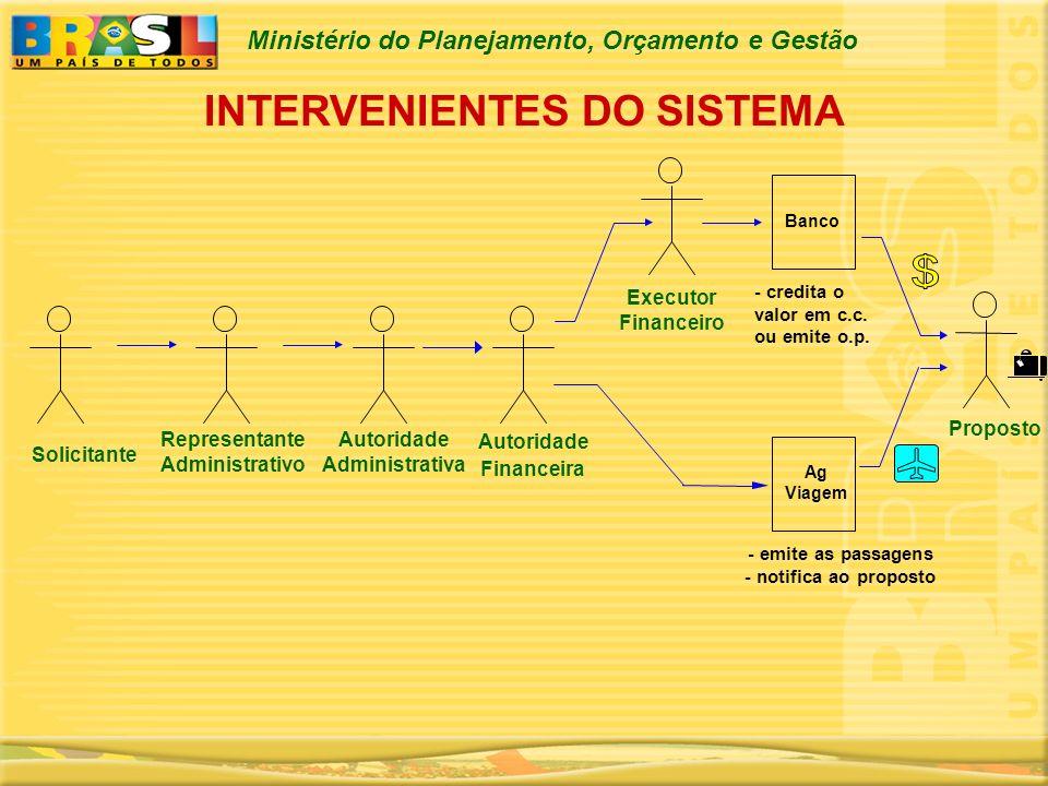 INTERVENIENTES DO SISTEMA