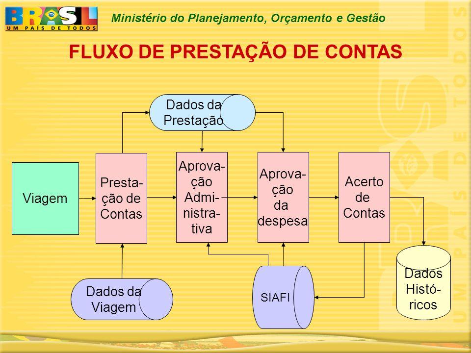 FLUXO DE PRESTAÇÃO DE CONTAS